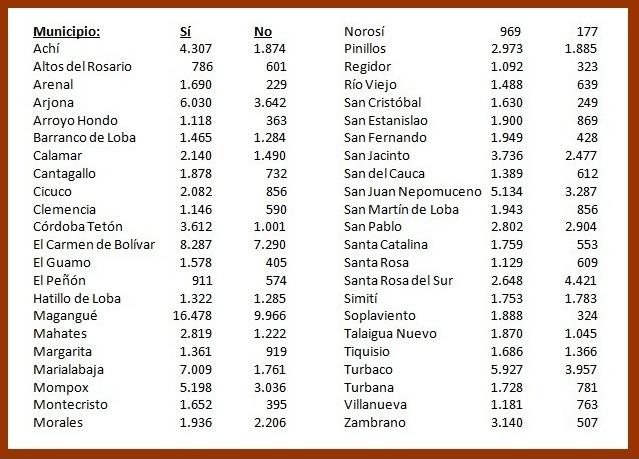 resultados-municipios