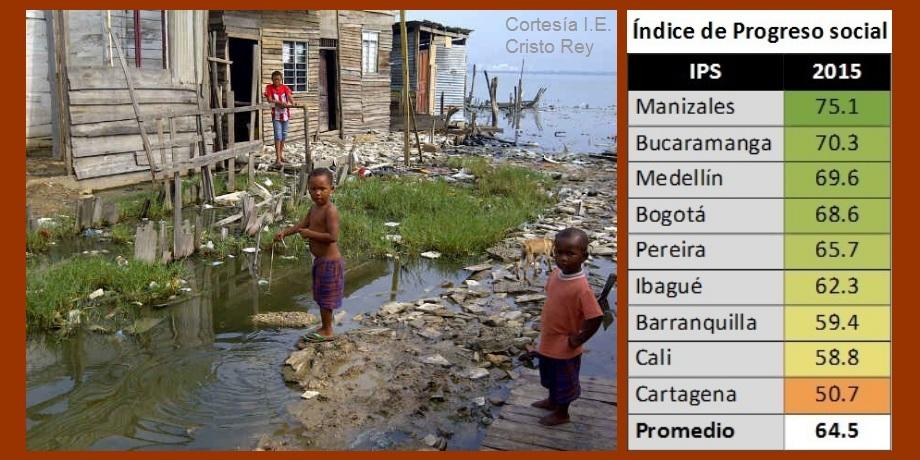 En el 2015, Cartagena ocupó el nivel más bajo de Progreso Social