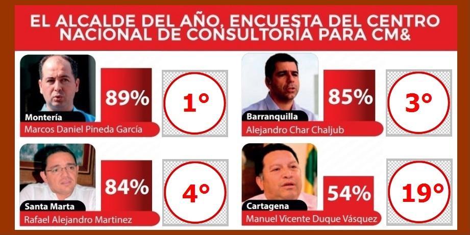 Manolo Duque, con el 54% de imagen favorable entre sus gobernados