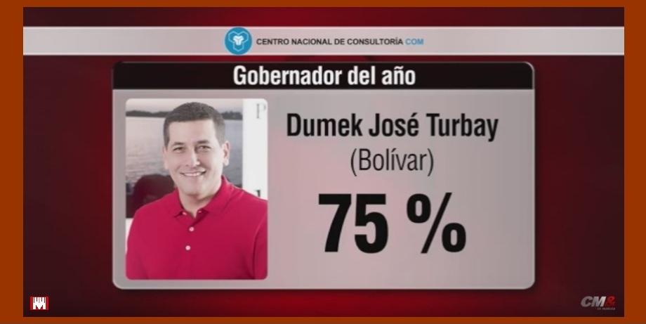 Dumek Turbay Paz, el gobernador con mejor imagen frente a sus ciudadanos