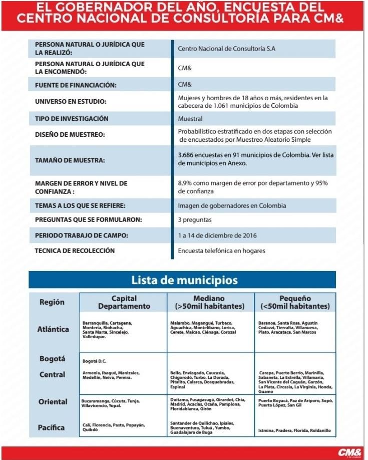 Ficha Técnica CNC Gobernadores