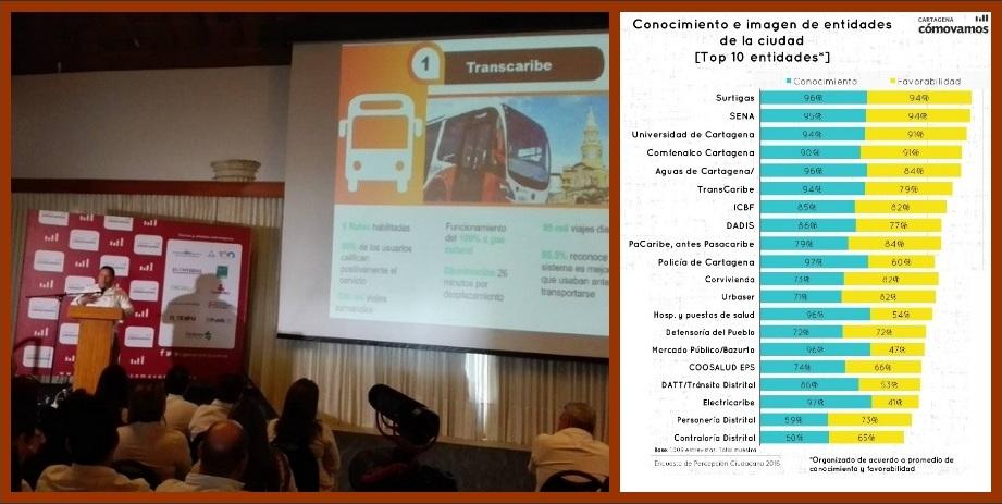 Resultados de 'Cartagena Cómo Vamos', unos de cal y otros de arena…
