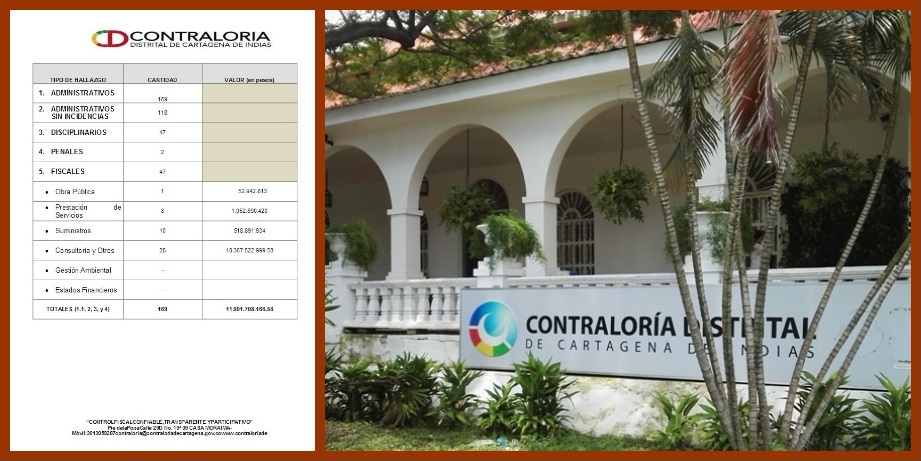 En el Distrito de Cartagena, hallazgos por más de $11.991 millones en el 2016: Contraloría