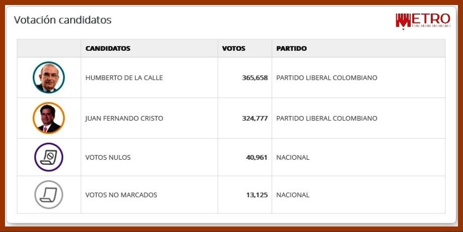 En Bolívar, ni los políticos tradicionales ni los líderes de opinión motivaron al electorado