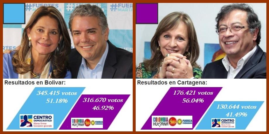 Resultados electorales en Cartagena y Bolívar, para los cálculos, análisis y balances