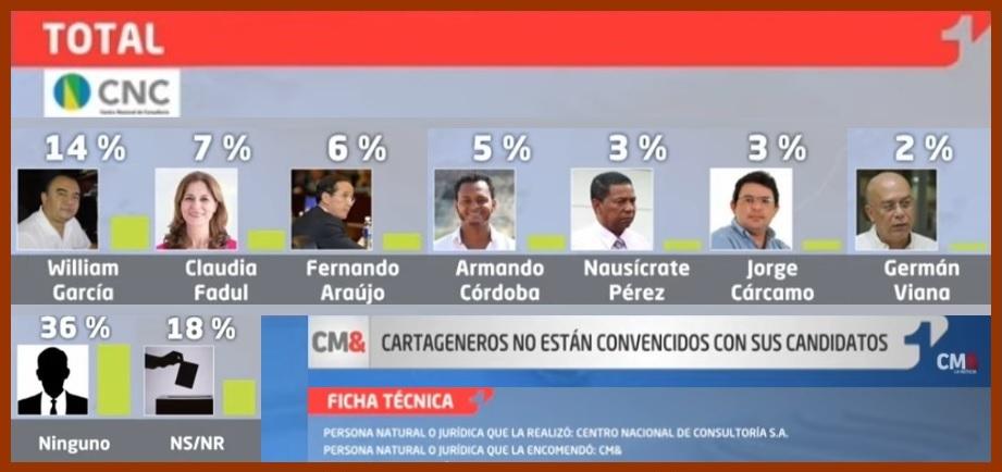 Según encuesta de CM&, García y Fadul encabezan intención de voto en Cartagena