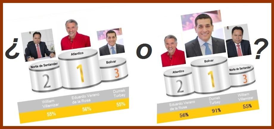 Al fin, según 'sondeo' vía Twitter, ¿Turbay es 1° con el 91%, o 3° con el 55% de votos positivos?