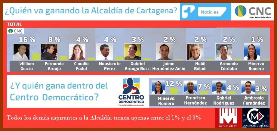 Según encuesta del CNC, en Cartagena suben García, Araújo y Pérez y bajan los demás