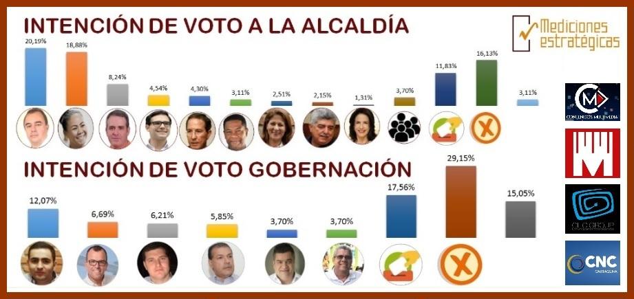 De acuerdo con 'Mediciones Estratégicas', si las elecciones fueran hoy así votaría Cartagena