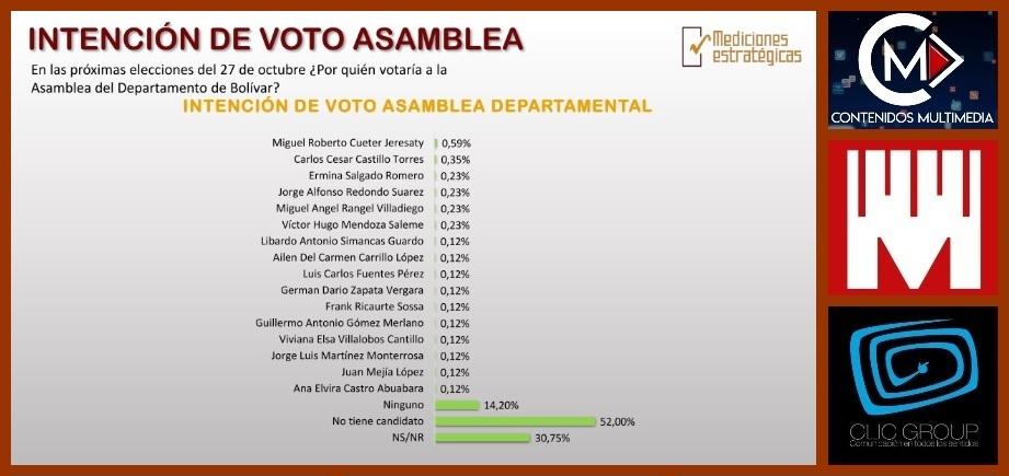 Según ME, estos son los candidatos a la duma por quienes votarían los cartageneros