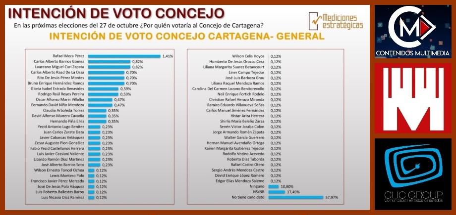 Según ME, estos son los candidatos al Concejo por quienes los cartageneros votarían