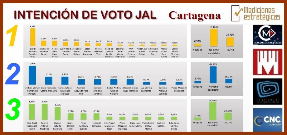Según ME, estos son los candidatos a las JAL por quienes votarían los cartageneros