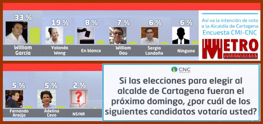 Nueva encuesta del CNC muestran en la punta a García, Wong y el Voto en Blanco