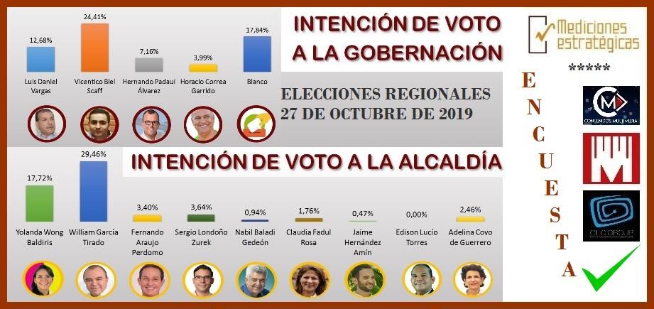 2da. Encuesta de Mediciones Estratégicas: si los comicios  fueran hoy así votaría Cartagena