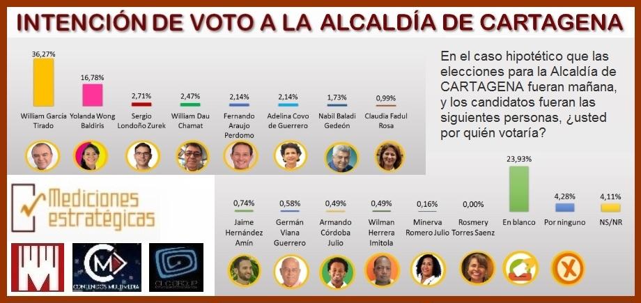 De acuerdo con ME: si los comicios fueran hoy así se votaría para la Alcaldía de Cartagena