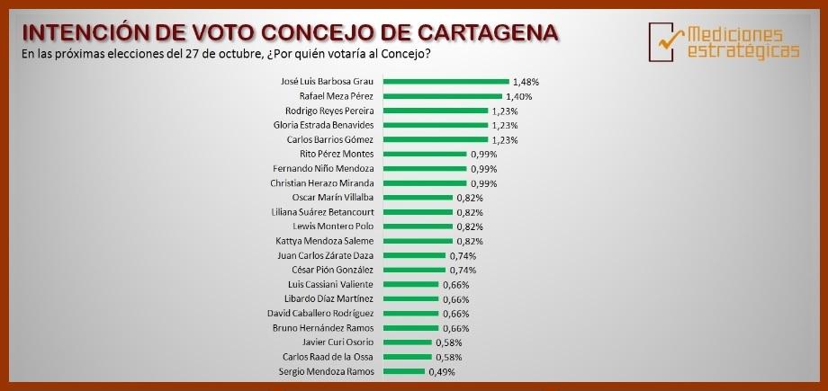 Según ME, estos  candidatos al Concejo son los que más suenan entre los cartageneros