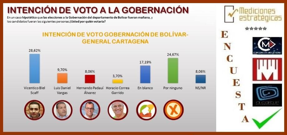 De acuerdo con ME: si los comicios fueran hoy así votaría Cartagena para la Gobernación