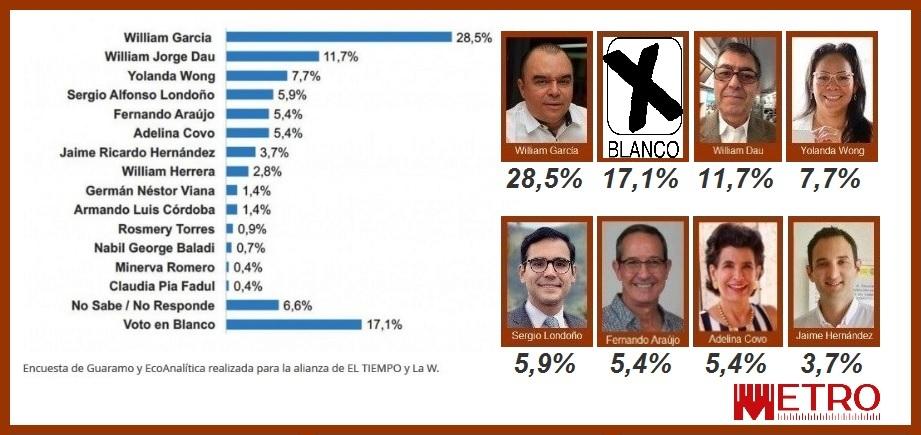 Según Guarumo-Ecoanalítica, García sigue siendo el 1°, pero el 2° ahora es Dau