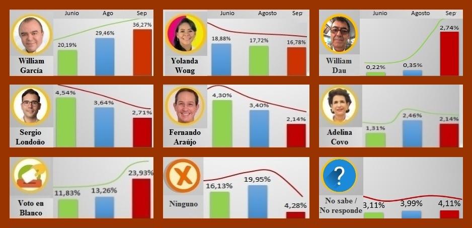 Tendencia sobre intención de voto a la Alcaldía de Cartagena, ¿realmente irreversible?