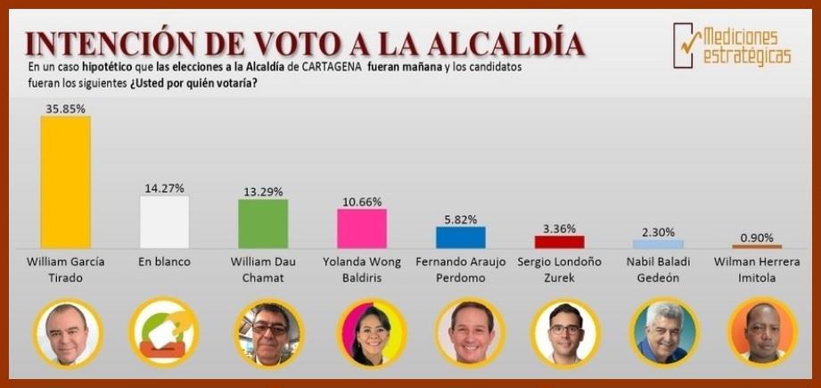 Según ME: si los comicios fueran mañana así votarían los cartageneros para la Alcaldía