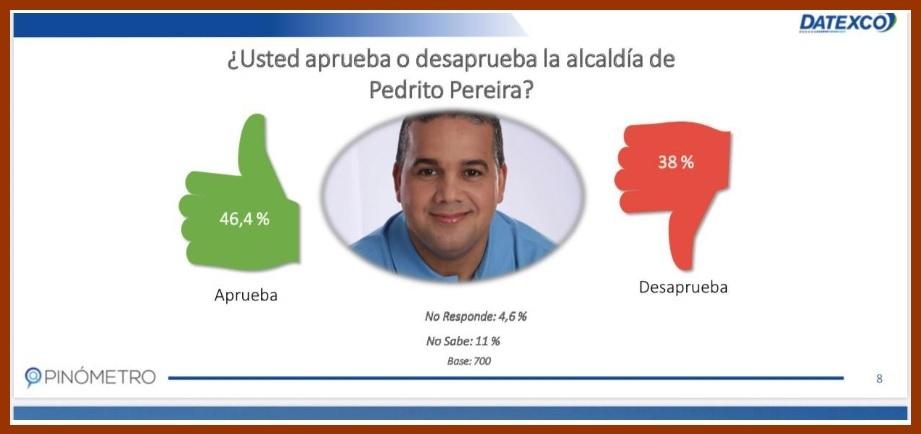 Según Datexco, el 46,4% de los cartageneros aprueba la gestión del alcalde Pedrito Pereira