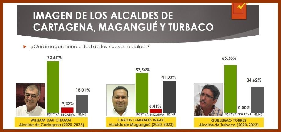 Alcalde de Cartagena inicia su mandato con una imagen favorable del 72,67%