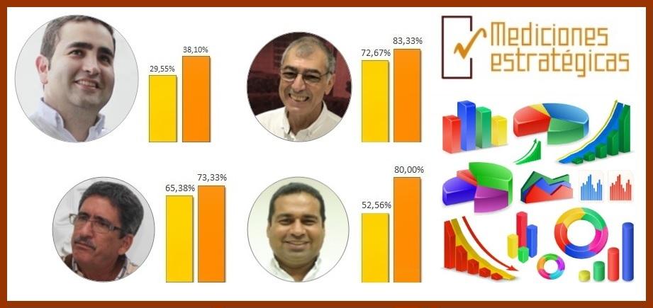 Según ME, crece imagen favorable de V. Blel y de los alcaldes W. Dau, G. Torres y C. Cabrales