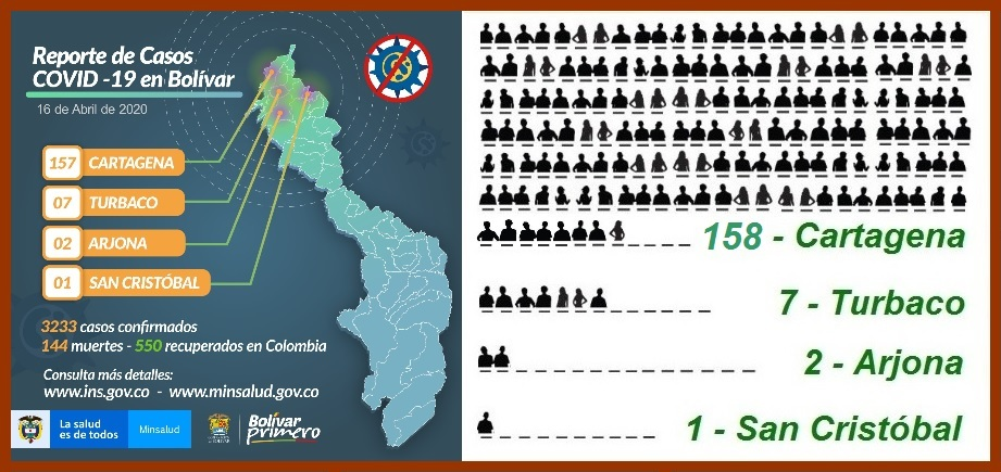 Desde el 11 de marzo y hasta ayer, Cartagena suma 158 contagiados con coronavirus