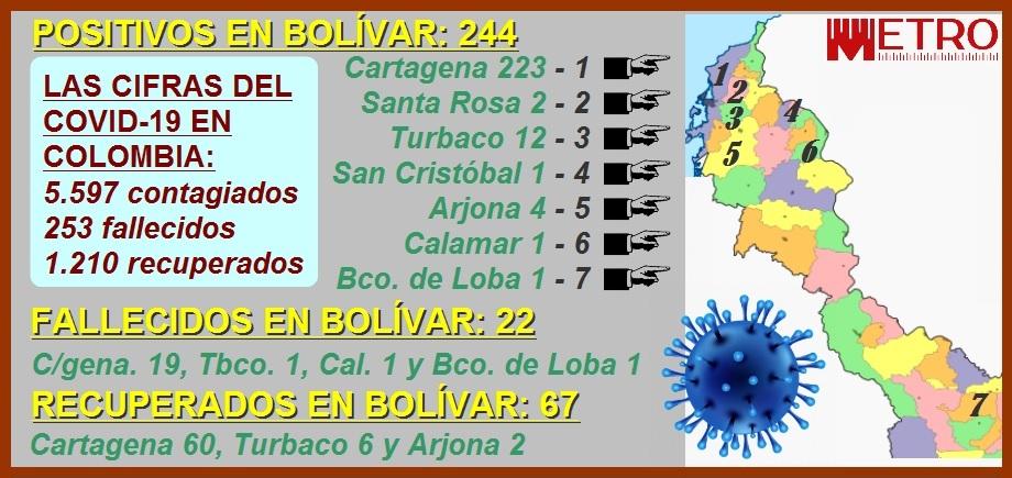 223 contagiados, 19 muertos y 60 recuperados: así avanza el Covid-19 en Cartagena