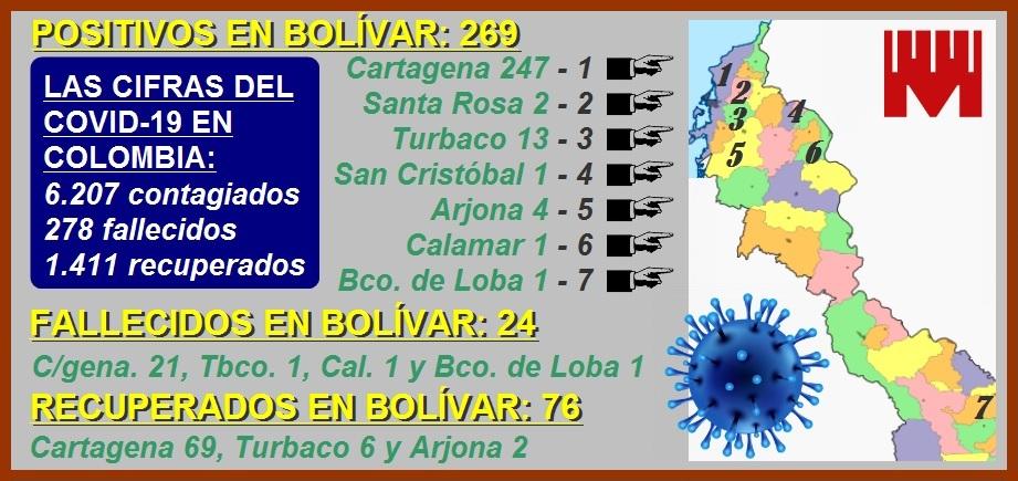 Conozca cómo avanza el Covid-19 en Colombia, Bolívar y Cartagena