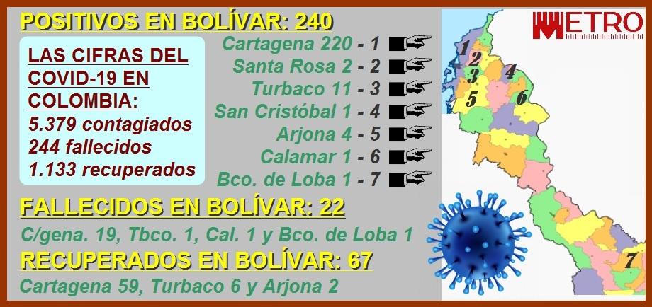 Sigue creciendo el número de contagiados por el Covid-19 en Cartagena: van 220… y contando