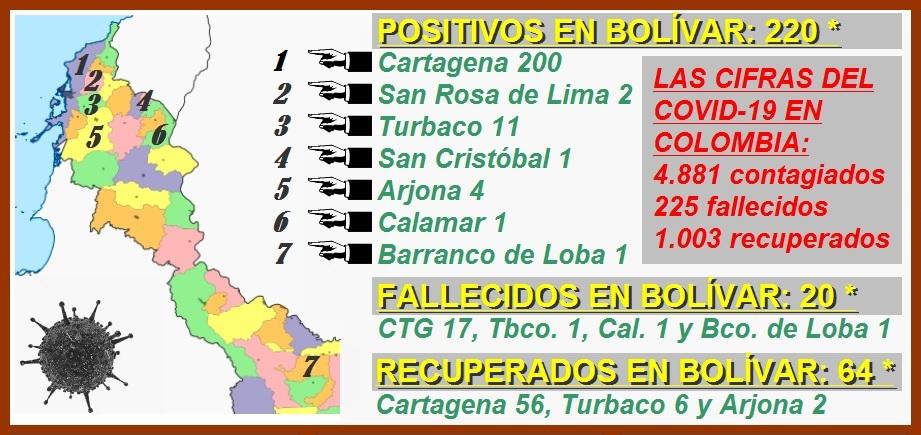 Las cifras del Covid-19 en Cartagena: 200 contagiados, 17 fallecidos y 56 recuperados