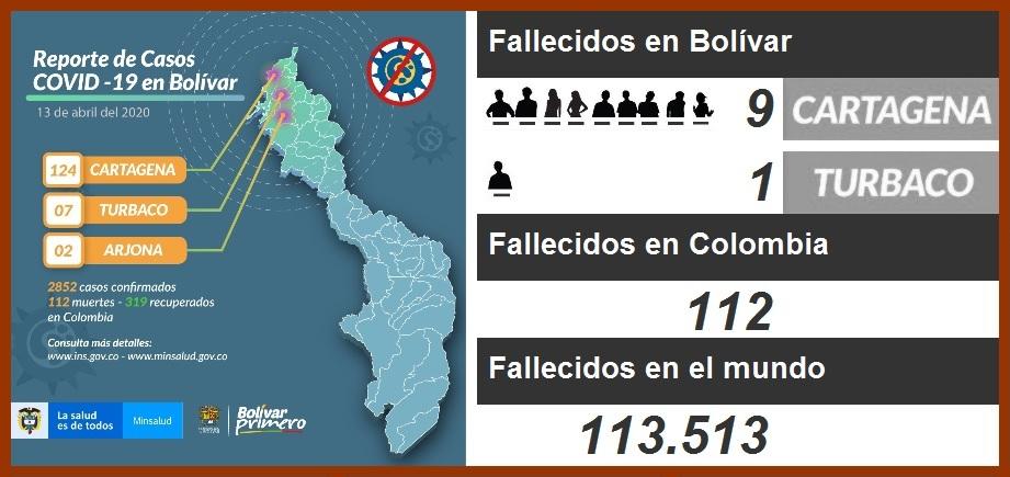 Con 9 muertos, Cartagena es la 3a. ciudad del país con más fallecidos por el coronavirus