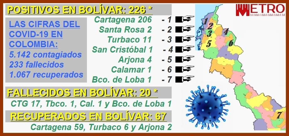 206 contagiados, 17 fallecidos y 59 recuperados, las cifras del Covid-19 en Cartagena