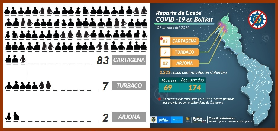Con 18 nuevos casos ayer, Cartagena alcanza la suma de 83 contagiados con coronavirus