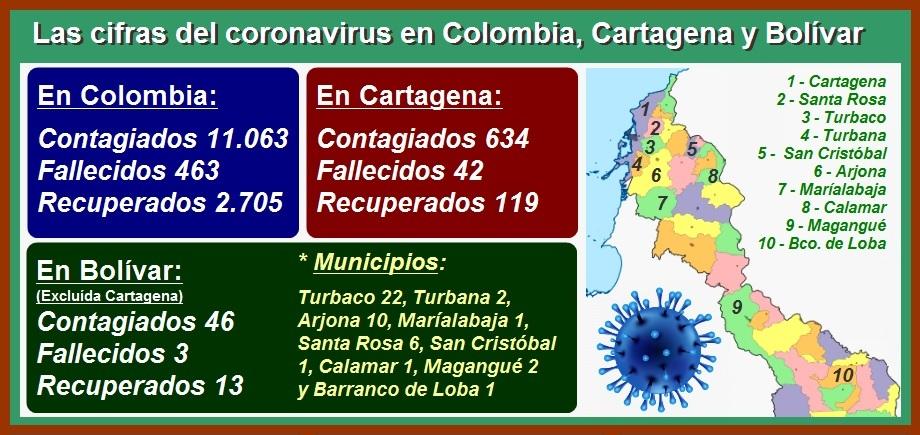 2 meses después del primer caso, Cartagena llega a 634 contagiados y 42 fallecidos