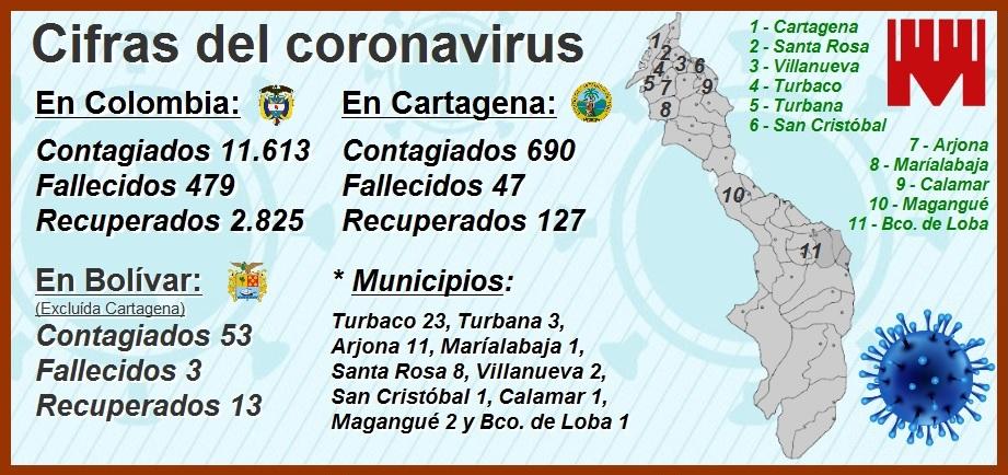 690 contagiados y 47 muertos por Covid-19, las cifras que siguen inquietando en Cartagena