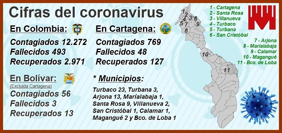 769 contagiados y 48 muertos por Covid-19, las cifras con las que hoy amanece Cartagena