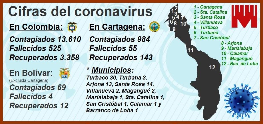 Cartagena alcanza ya la suma de 984 contagiados y 55 muertos por el coronavirus