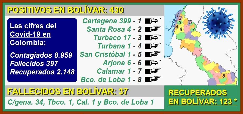 Las cifras del Covid-19 en Cartagena: 399 contagiados, 34 muertos y 112 recuperados