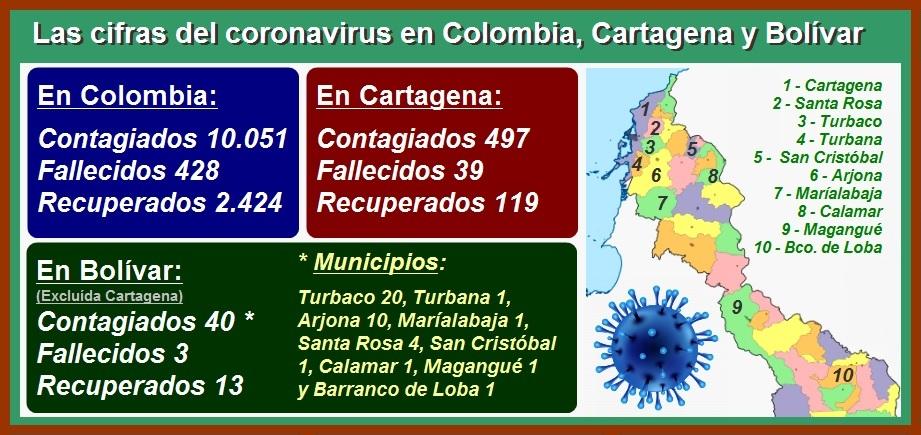 En solo dos días, Cartagena suma 98 nuevos contagios de Covid-19 y ya llega a 497