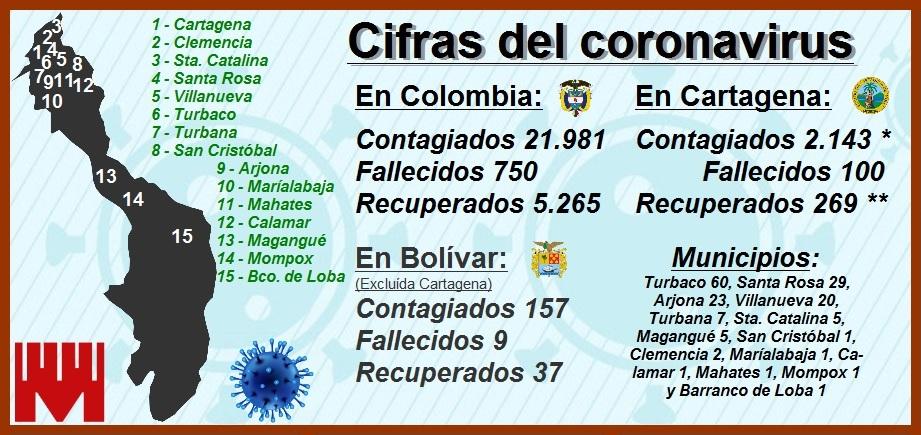 La cifras del Covid-19 en Cartagena: 2.143 contagiados, 100 muertos y 269 recuperados