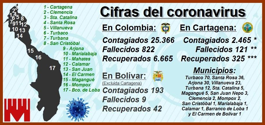 Conozca cómo avanza la crisis sanitaria que padece Cartagena por el Covid-19