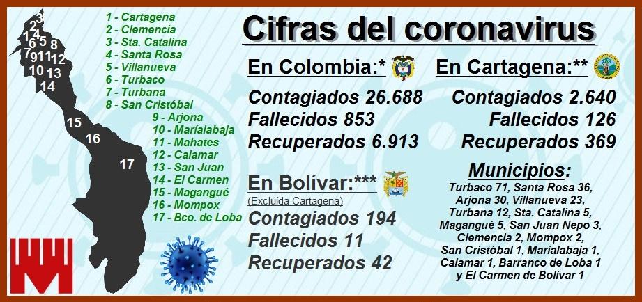 Así avanza en Colombia, Bolívar y Cartagena la pandemia del coronavirus