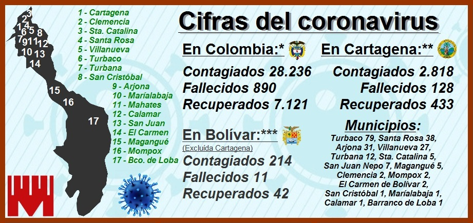 Cifras de contagiados por el Covid-19 en Cartagena y Bolívar, en franco ascenso