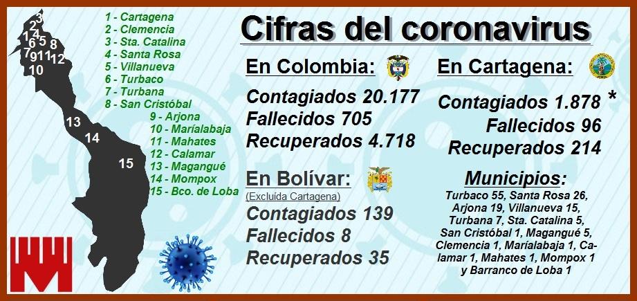 Cartagena, con toque de queda y 1.882 contagiados y 96 fallecidos por el Covid-19