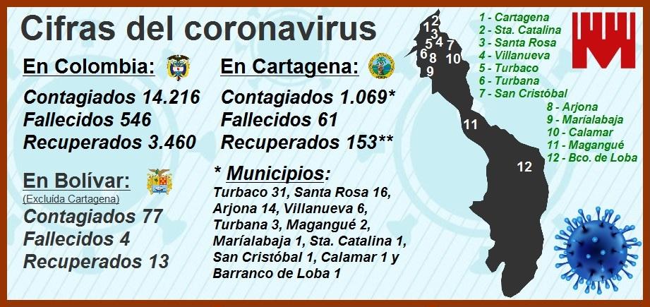 Cifras de contagiados y muertos por Covid-19 en Cartagena, en franco aumento