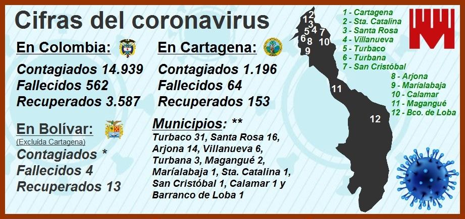 Procurador lanza un SOS por Cartagena: cifras de contagiados y muertos sigue inquietando