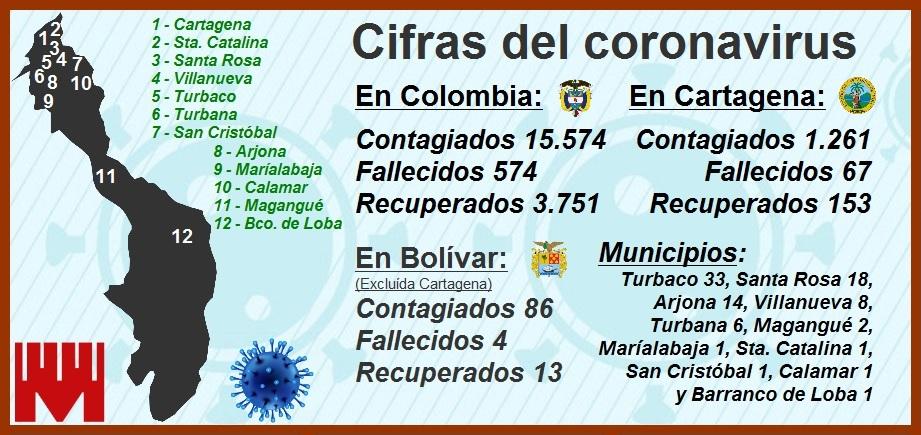 Porcentajes de contagios y decesos por Covid-19 en Cartagena, aún demasiado altos