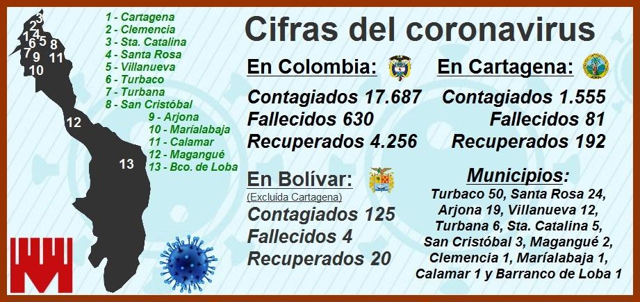 Se disparan cifras de muertes y contagios por Covid-19 en Cartagena
